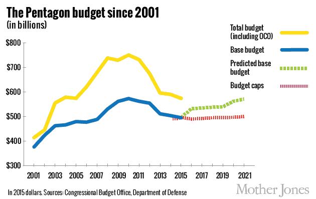 pentagon_budget 630